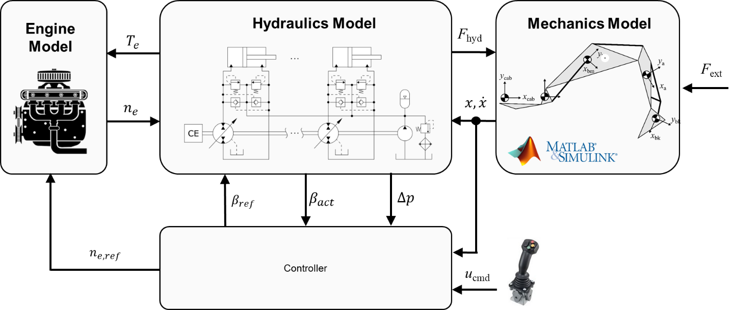 A hydraulic hybrid excavator with Displacement-Controlled actuation